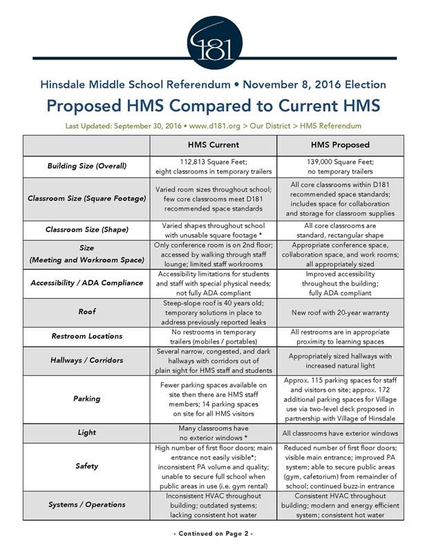 HMS Referendum - Community Consolidated School District 181